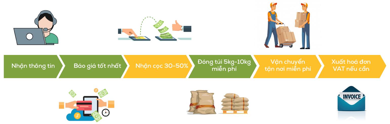 quy trình cung cấp gạo